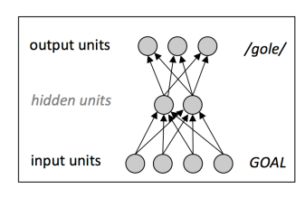 Chapter 7 simple network