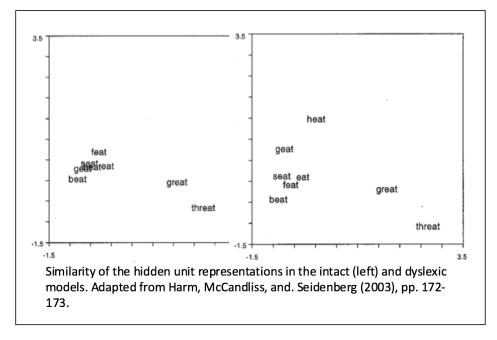 similarity of words dyslexic model